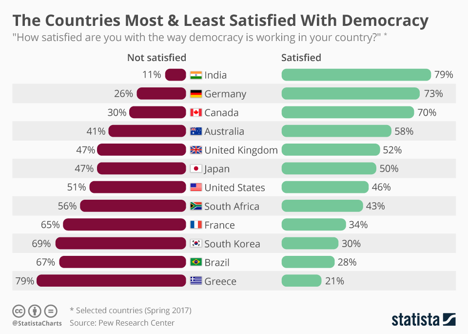 Infographic: The Countries Most & Least Satisfied With Democracy  | Statista