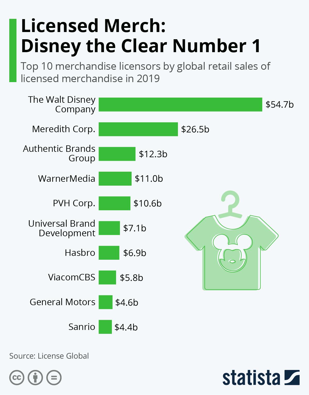 Infographic: Licensed Merchandise Is a Billion-Dollar Business | Statista
