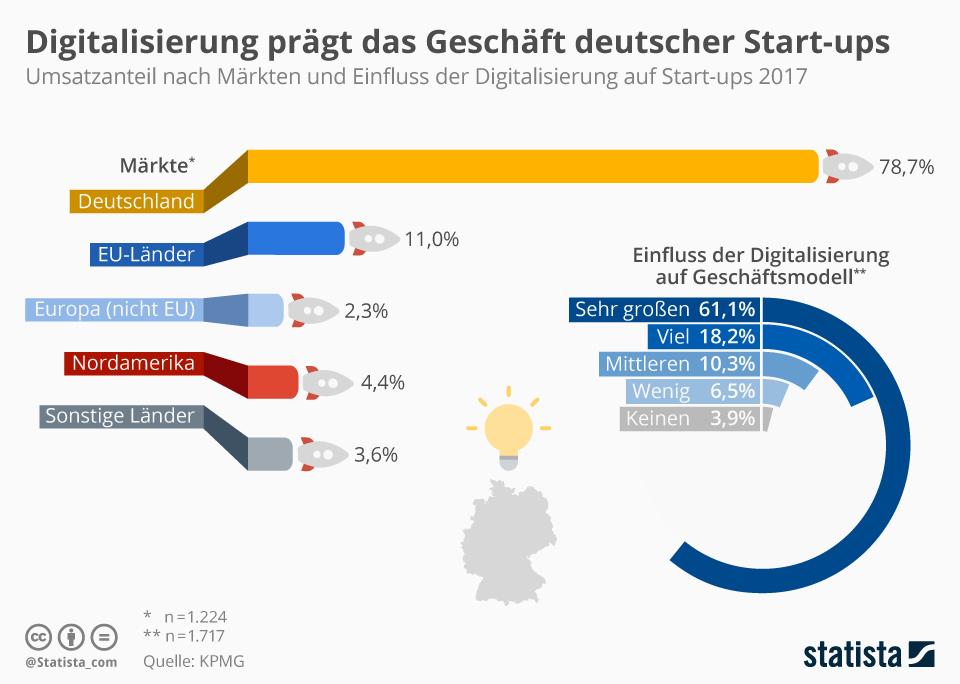 Infografik: Digitalisierung prägt das Geschäft deutscher Start-ups | Statista