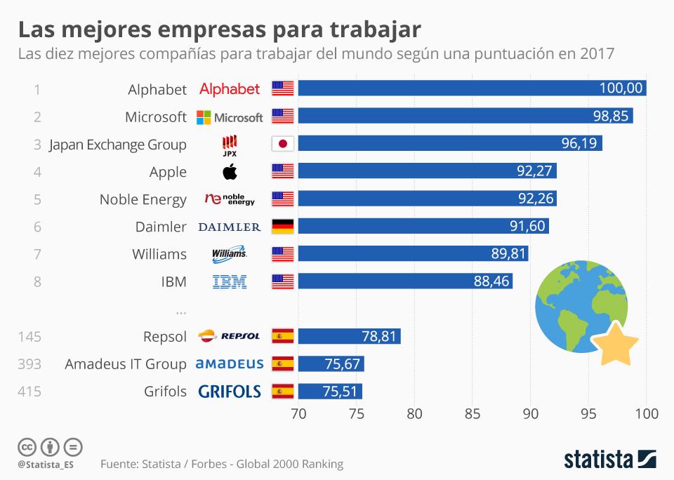 Infografía: Repsol, la mejor empresa para trabajar de España | Statista