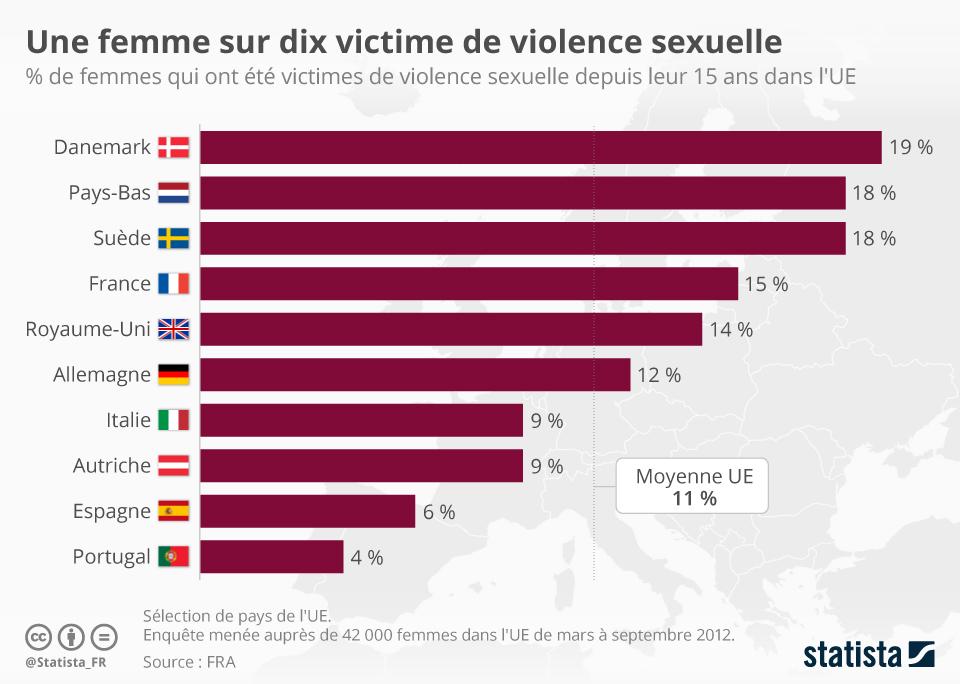Infographie: Une femme sur dix victime de violence sexuelle   Statista