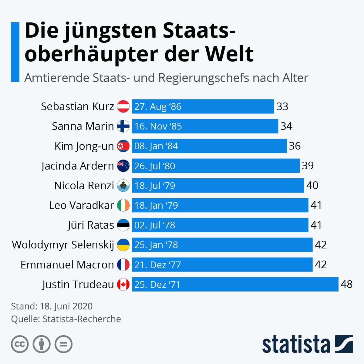 Infografik: Die jüngsten Staatsoberhäupter der Welt | Statista