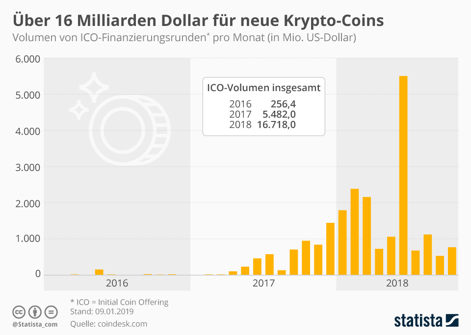 Infografik: Anleger investieren Milliarden in neue Krypto-Coins | Statista
