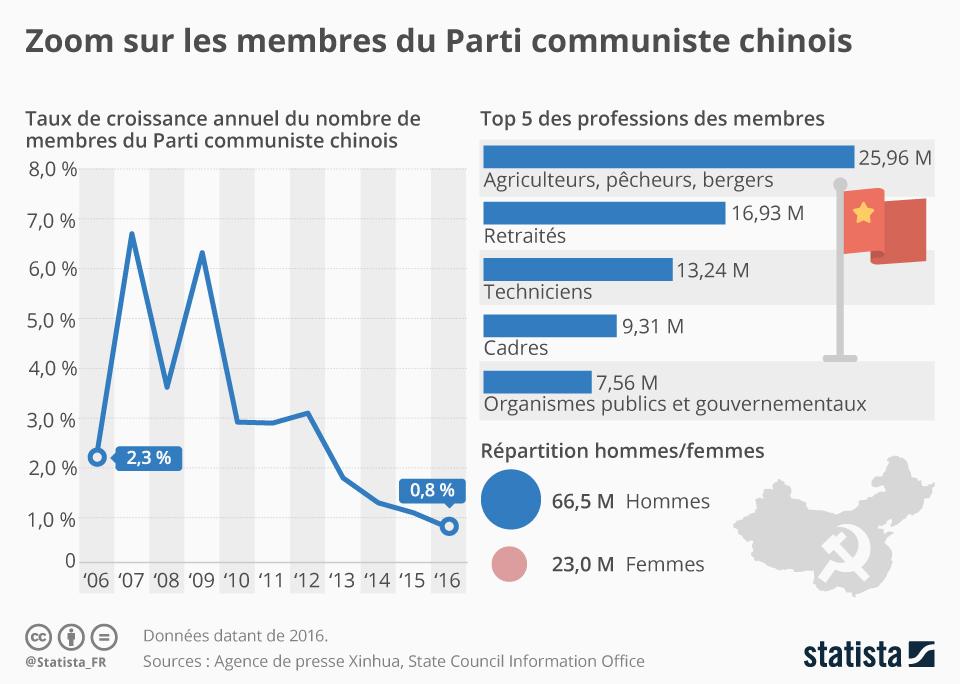 Infographie: Zoom sur les membres du Parti communiste chinois | Statista