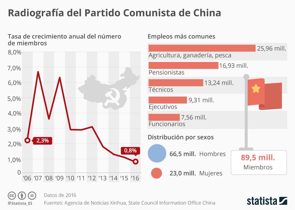 Infografía: Partido Comunista de China, menos popular que nunca | Statista