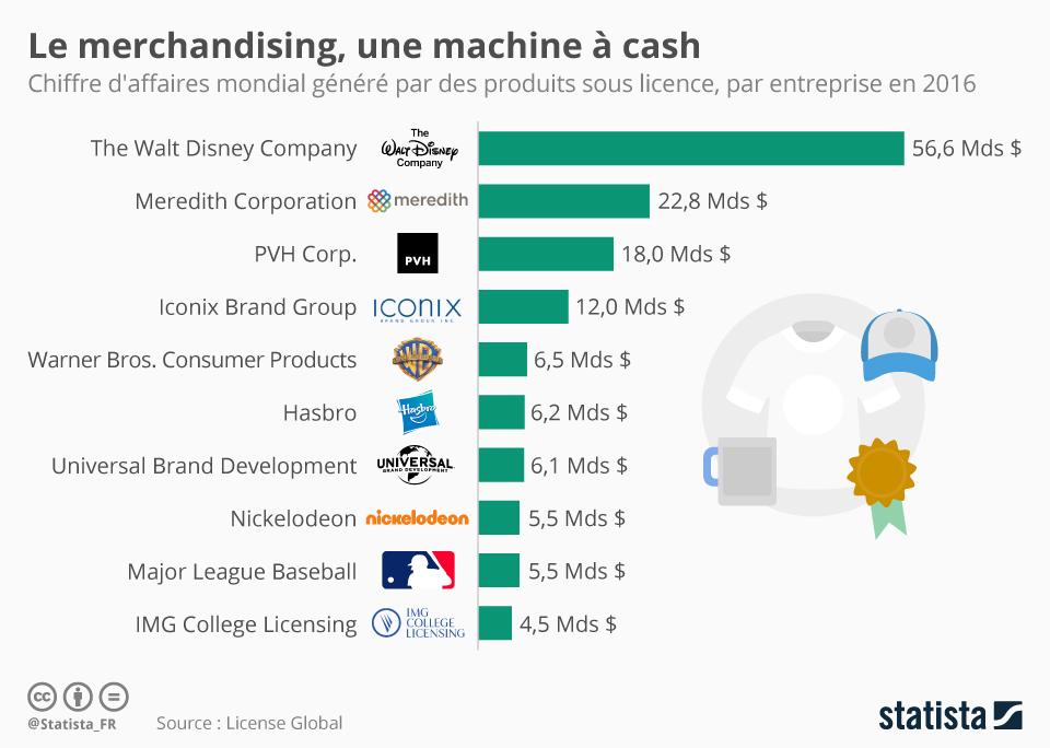 Infographie: Le merchandising, une machine à cash | Statista