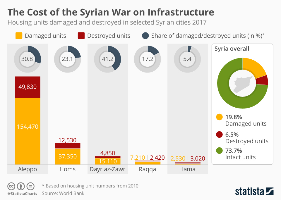 Infographic: The Cost of the Syrian War on Housing | Statista