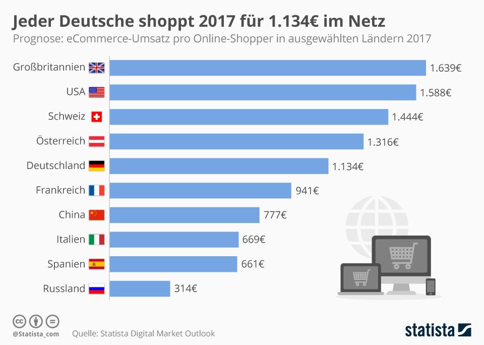 Infografik: Jeder Deutsche shoppt 2017 für 1.134€ im Netz | Statista