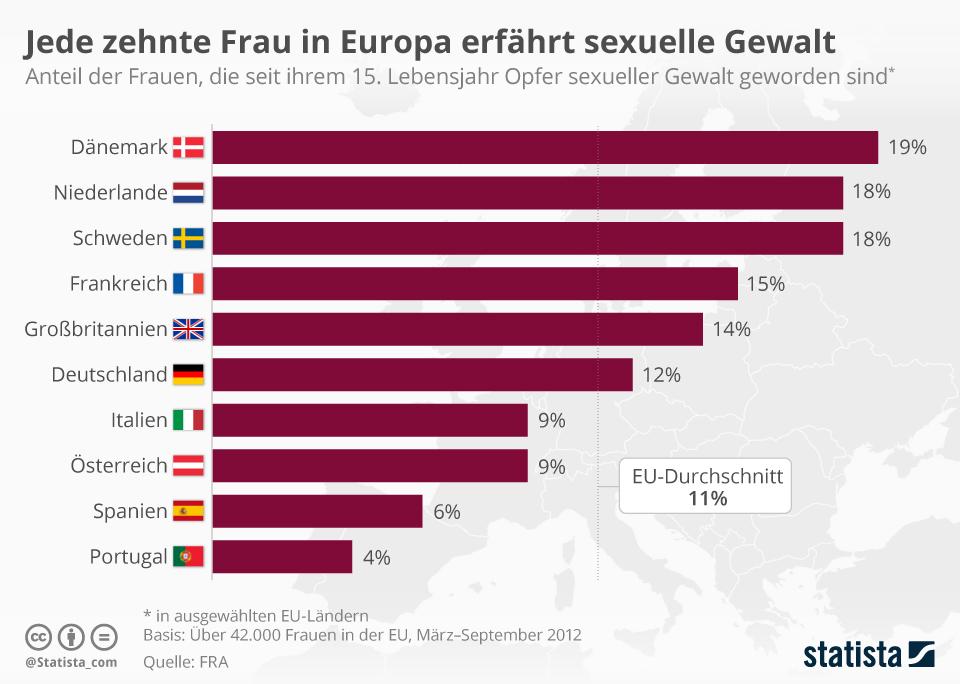Infografik: Jede zehnte Frau in Europa erfährt sexuelle Gewalt | Statista
