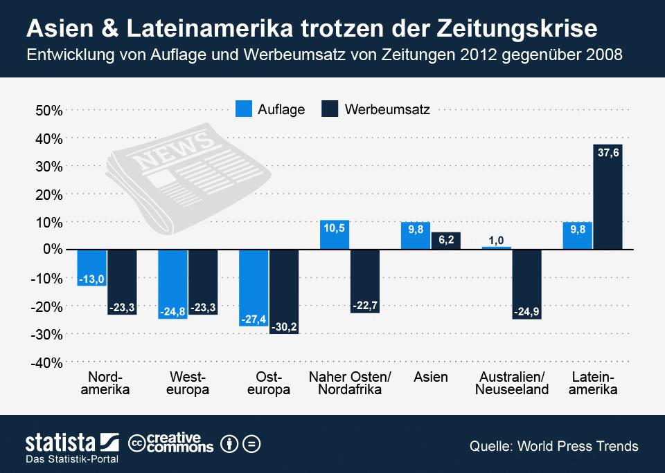 Infografik: Asien und Lateinamerika trotzen der Zeitungskrise | Statista