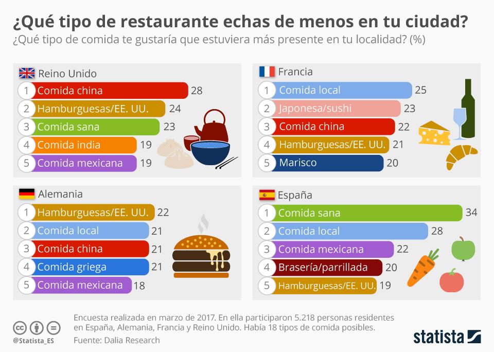 Infografía: Los consumidores españoles quieren más restaurantes de comida sana | Statista