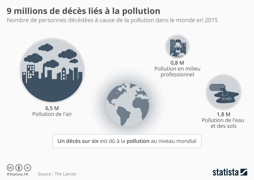Infographie: 9 millions de décès liés à la pollution | Statista