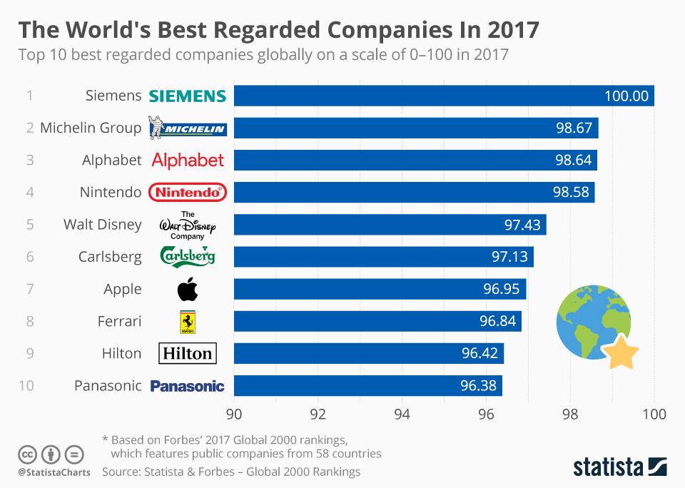 Infographic: The World's Best Regarded Companies In 2017  | Statista