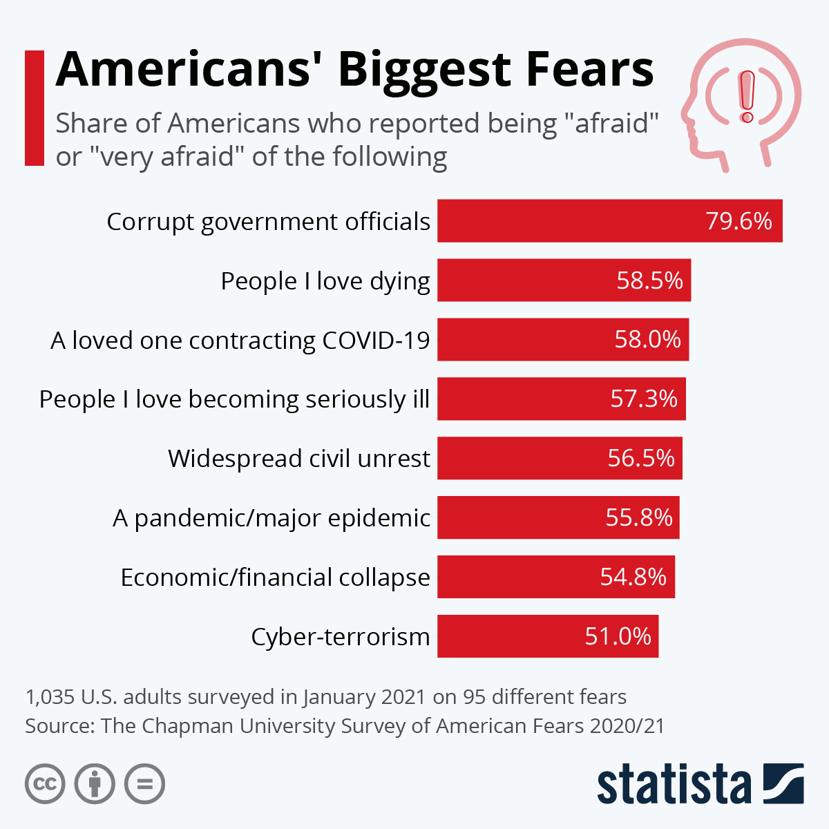Infographic: Americans' Top Fears Of 2017  | Statista