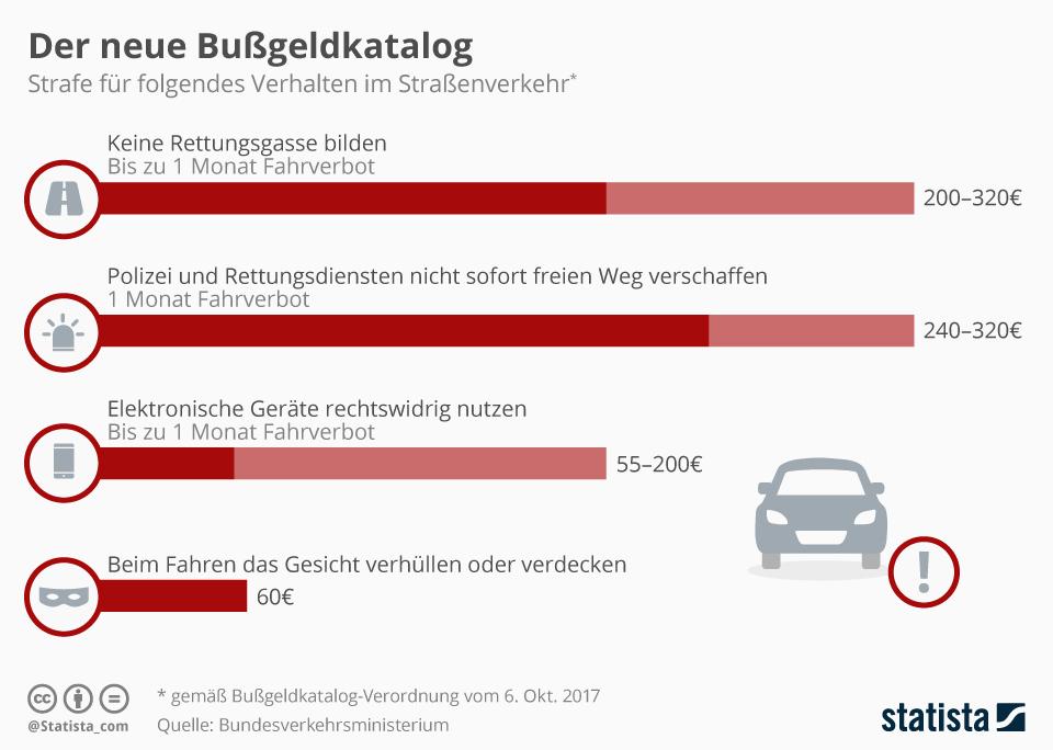 Infografik: Der neue Bußgeldkatalog | Statista