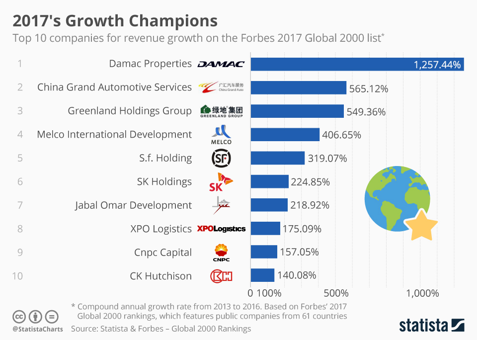 Infographic: 2017's Growth Champions | Statista