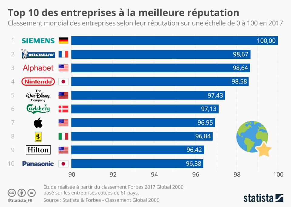 Infographie: Top 10 des entreprises à la meilleure réputation   Statista