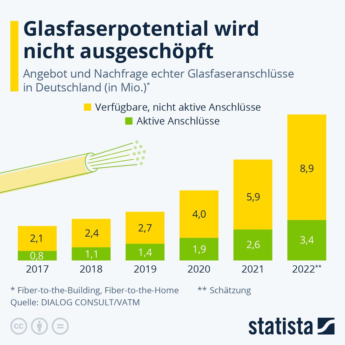 Infografik: Glasfaserpotential wird nicht ausgeschöpft | Statista