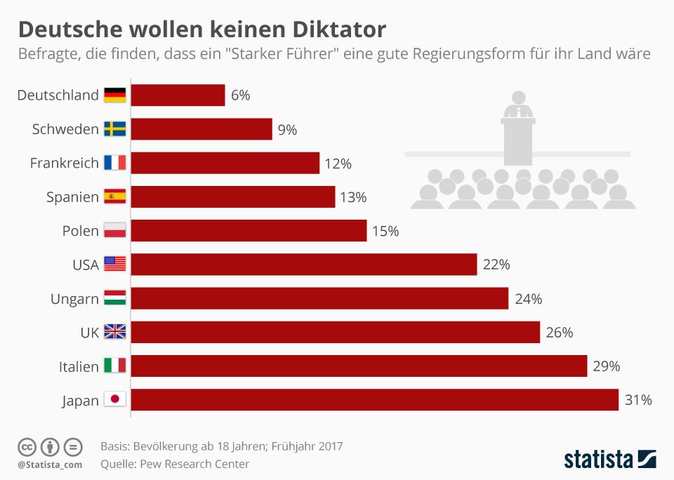 Infografik: Deutsche wollen keinen Diktator | Statista