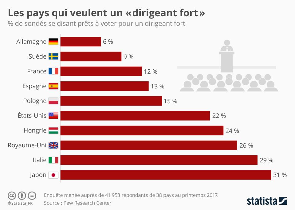 Infographie: Les pays qui veulent un « dirigeant fort » | Statista