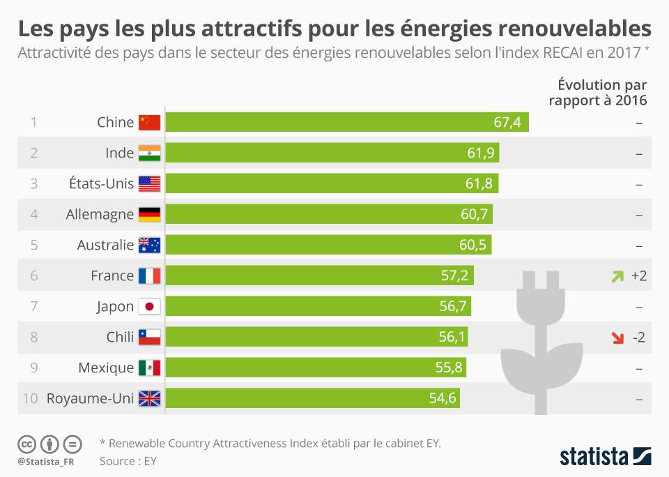 Infographie: Les pays les plus attractifs pour les énergies renouvelables | Statista