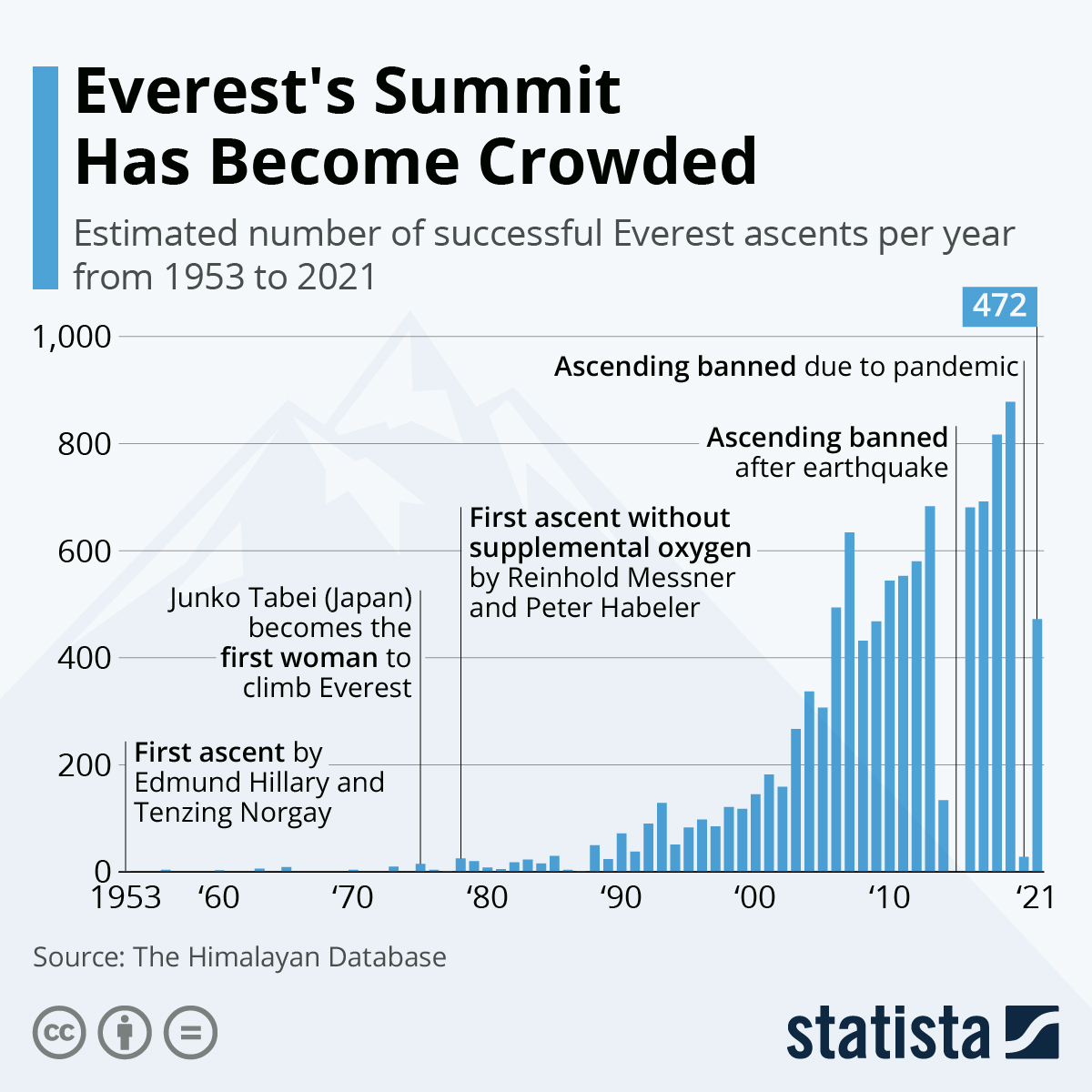 Infographic: Everest's Summit Is Getting Dangerously Crowded  | Statista