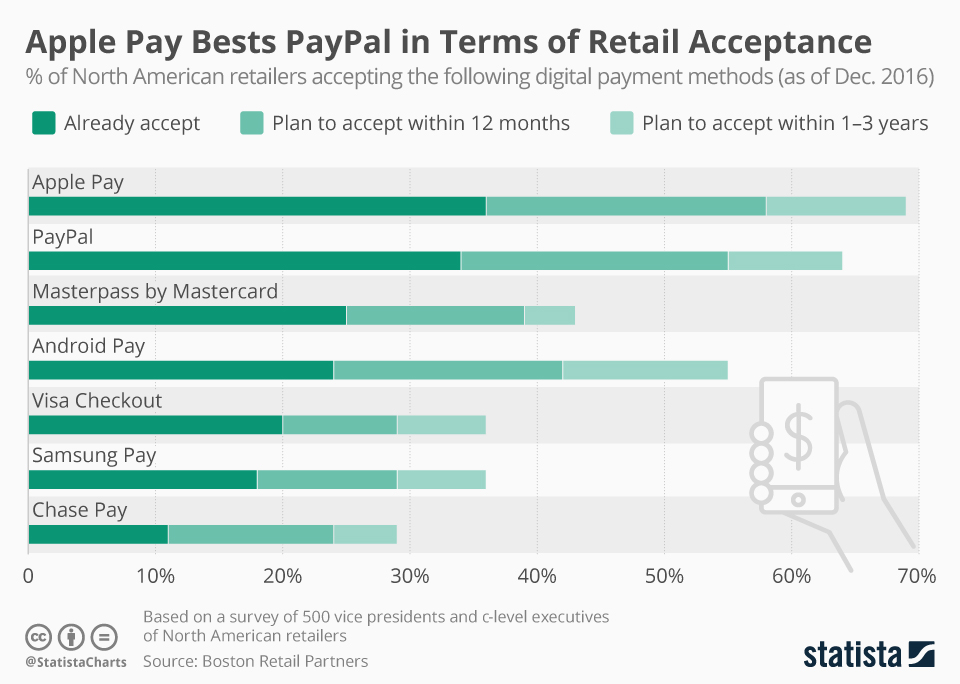 Infographic: Apple Pay Bests PayPal in Terms of Retail Acceptance | Statista