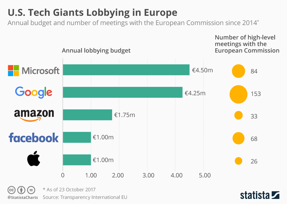 Infographic: U.S. Tech Giants Lobbying in Europe | Statista