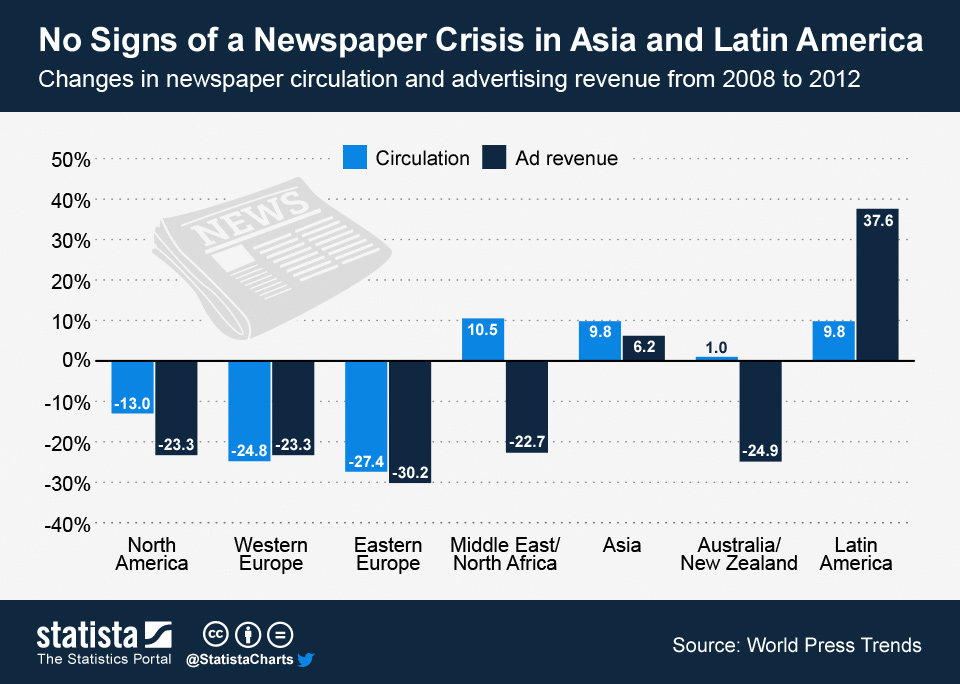 Infographic: No Signs of a Newspaper Crisis in Asia and Latin America | Statista