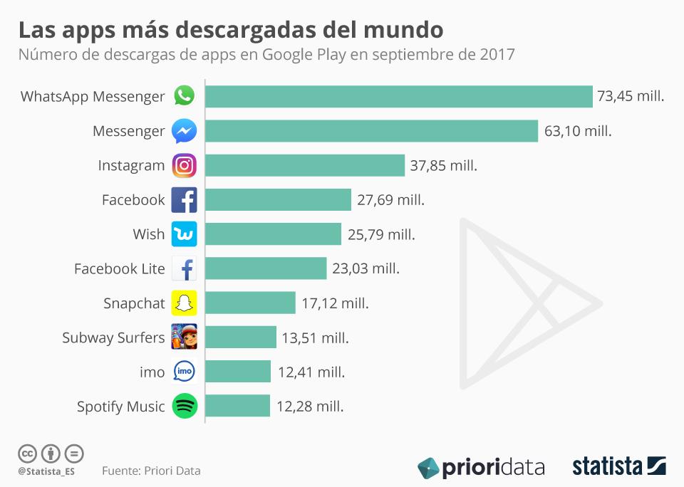 Infografía: La app de mensajería imo se cuela entre las diez más descargadas del mundo | Statista