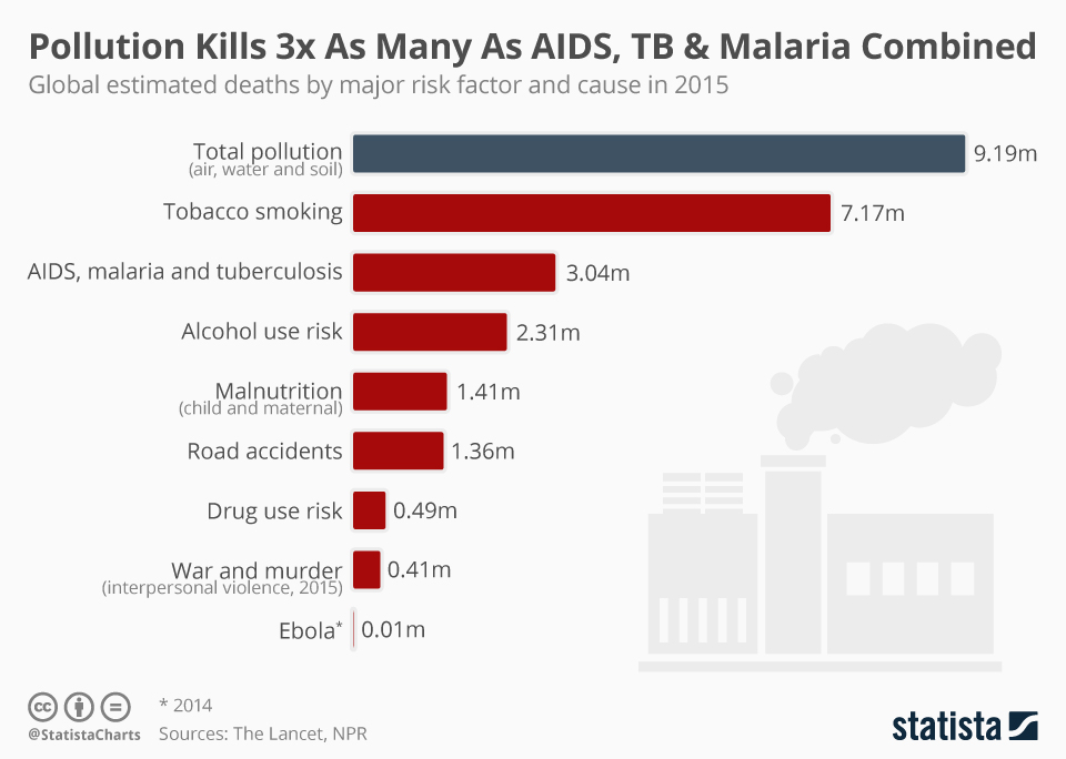 Infographic: Pollution Kills 3x As Many As AIDS, TB & Malaria Combined  | Statista