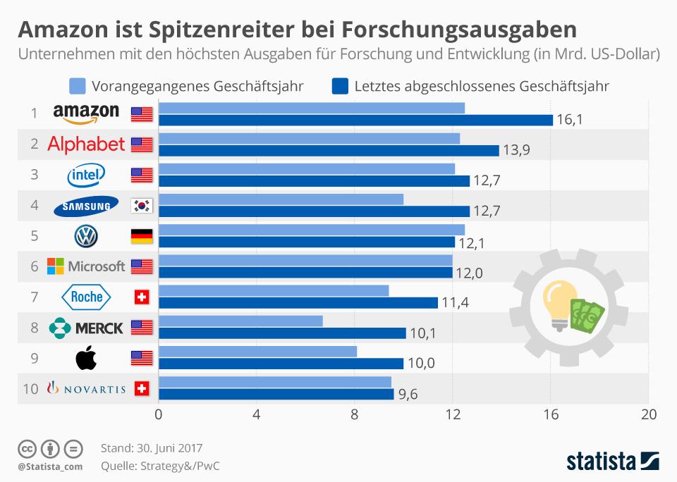 Infografik: Amazon ist Spitzenreiter bei Forschungsausgaben | Statista