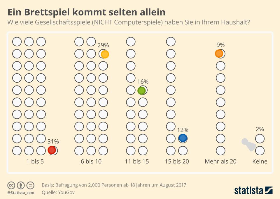 Infografik: Ein Brettspiel kommt selten allein   Statista