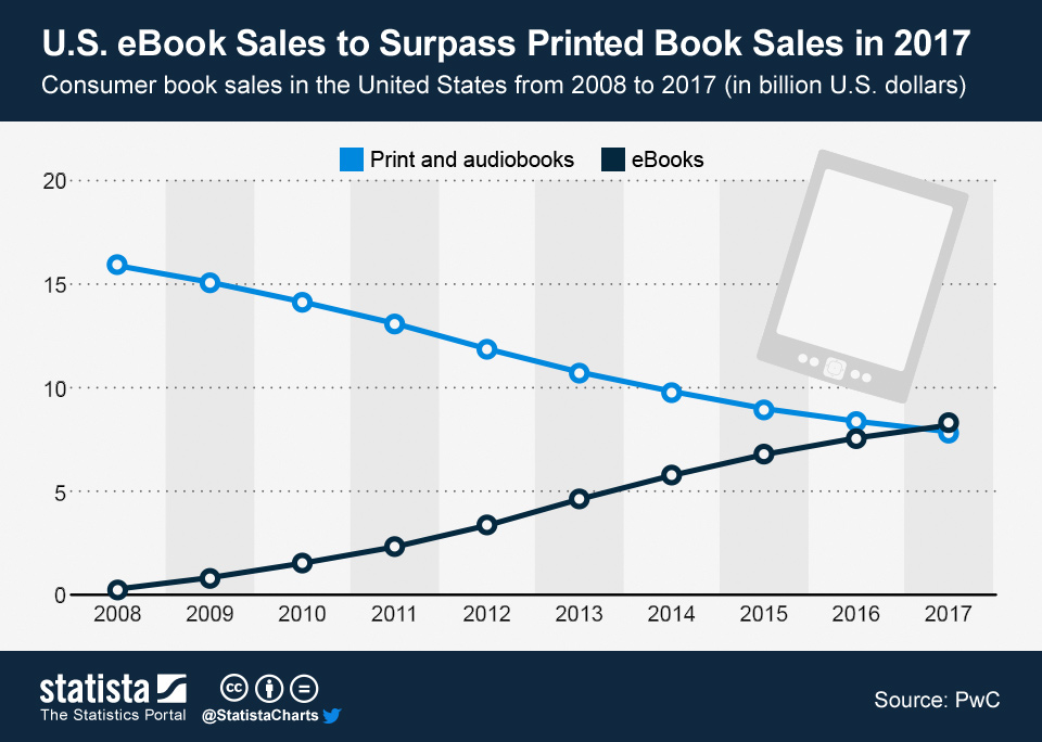 Infographic: U.S. eBook Sales to Surpass Printed Book Sales in 2017 | Statista