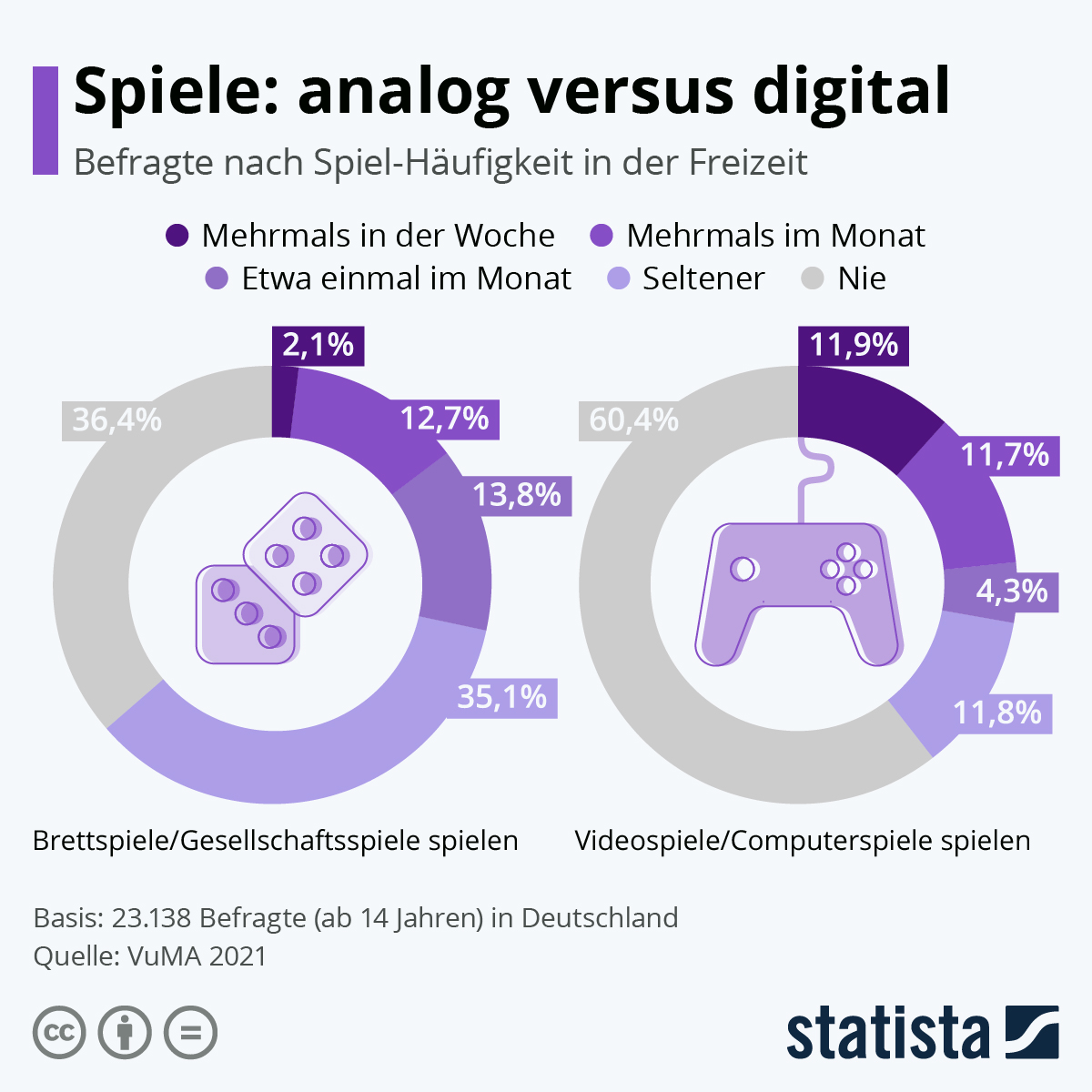 Infografik: Spiele: Analog versus digital | Statista