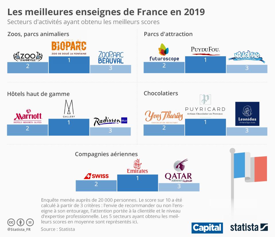 Graphique Les Meilleures Enseignes De France En 2019 Statista