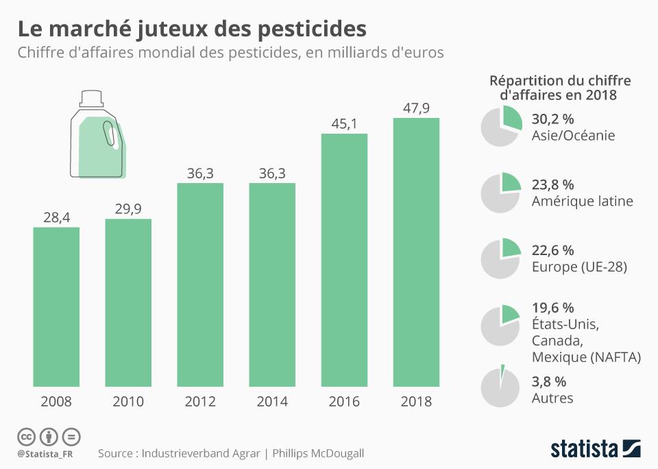 Infographie: Le marché juteux des pesticides | Statista