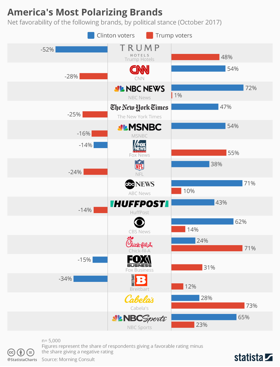 Infographic: America's Most Polarizing Brands   Statista