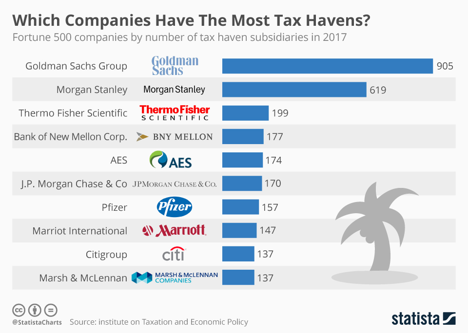 Infographic: Which Companies Have The Most Tax Havens?  | Statista