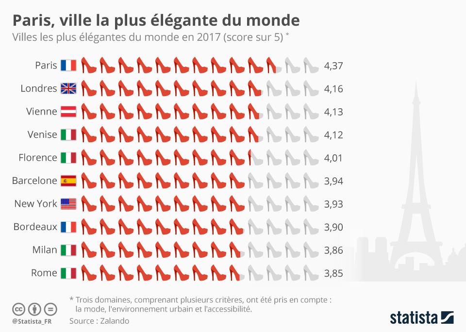 Infographie: Paris, ville la plus élégante du monde | Statista