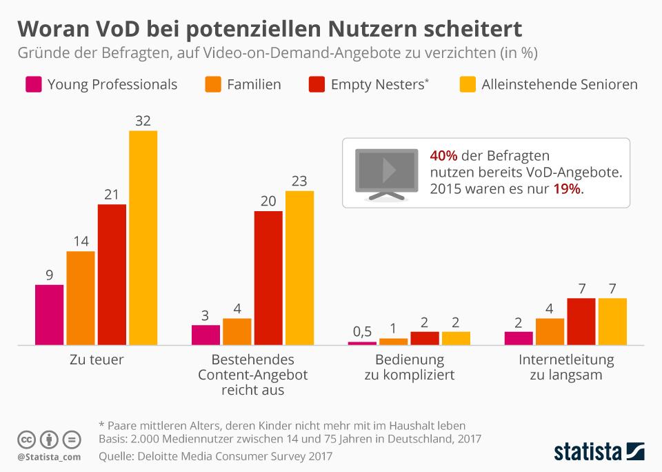 Infografik: Woran VoD bei potenziellen Nutzern scheitert | Statista