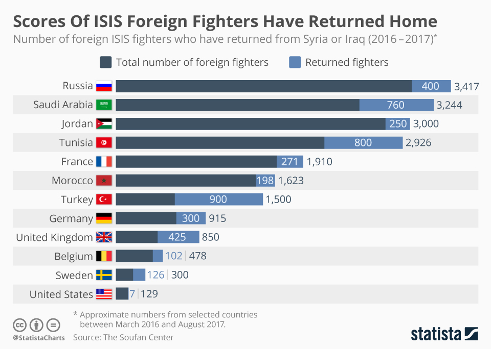 Infographic: Scores Of ISIS Foreign Fighters Have Returned Home | Statista