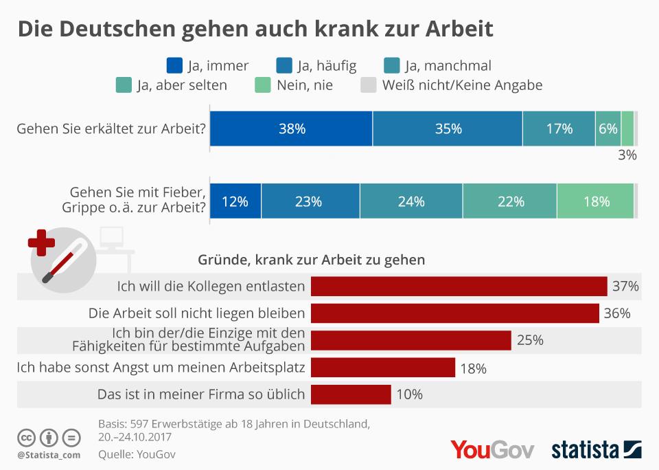 Infografik: Die Deutschen gehen auch krank zur Arbeit | Statista