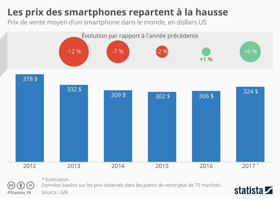 Infographie: Les prix des smartphones repartent à la hausse | Statista