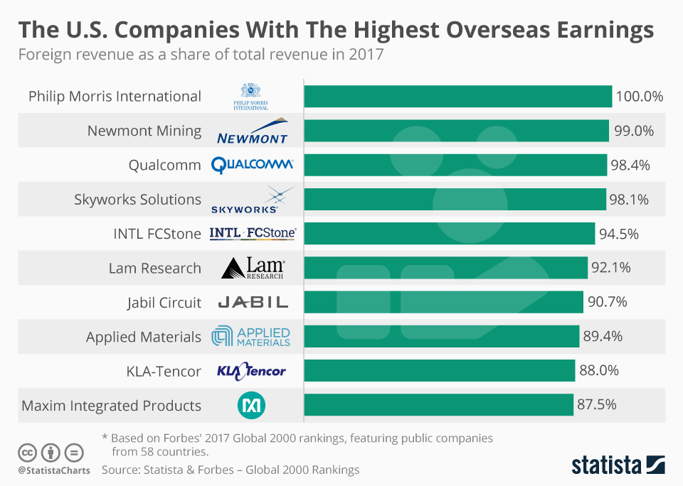 Infographic: The U.S. Companies With The Highest Overseas Earnings  | Statista