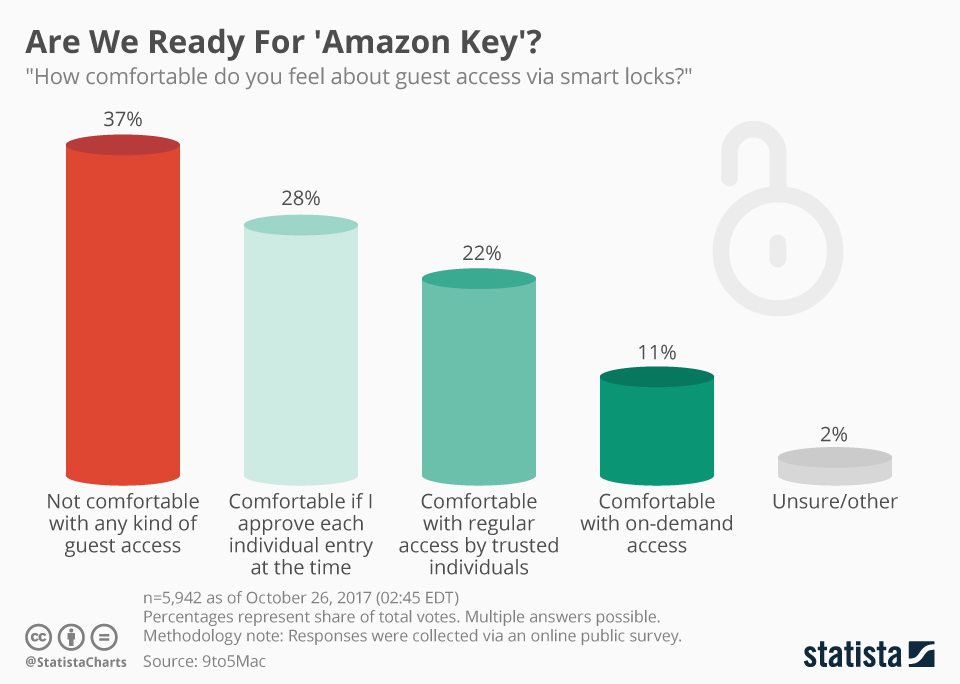 Infographic: Are We Ready For 'Amazon Key'? | Statista