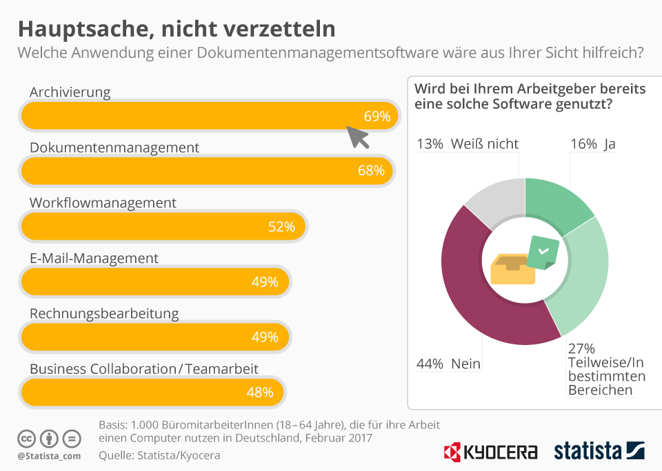 Infografik: Hauptsache, nicht verzetteln   Statista