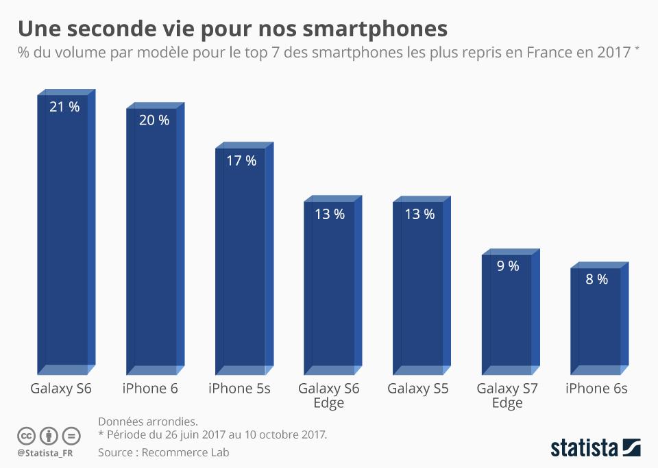 Infographie: Une seconde vie pour nos smartphones   Statista