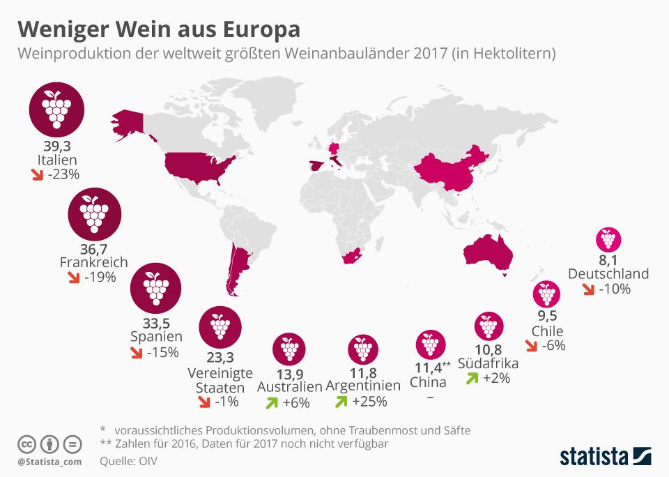 Infografik: Weniger Wein aus Europa | Statista