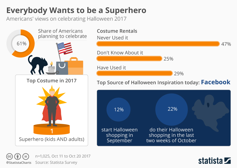 Infographic: Everybody Wants to be a Superhero | Statista